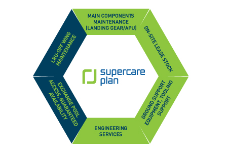 SuperJet International SuperCare